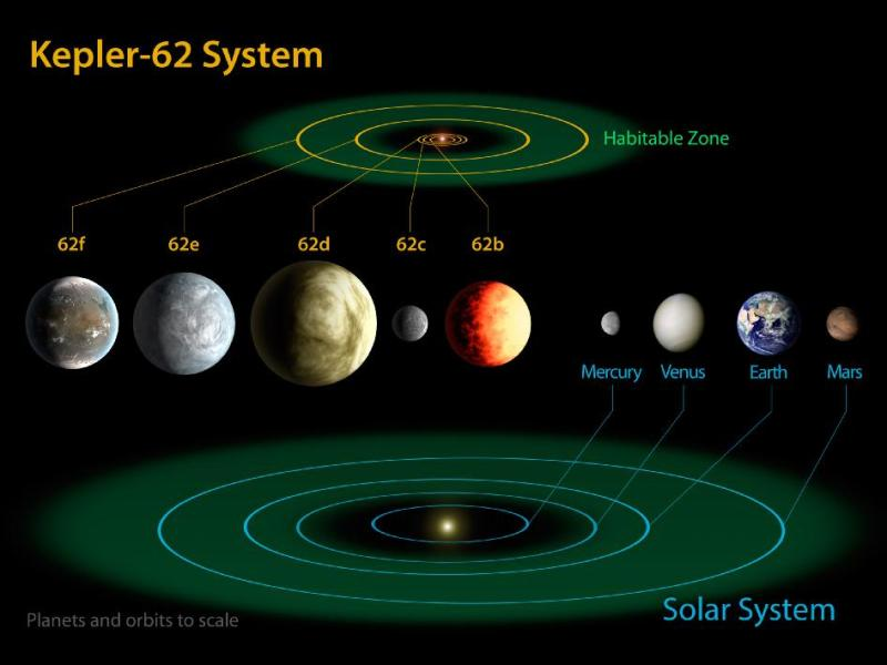 Three super-Earth-size planets found in 'habitable zone ...