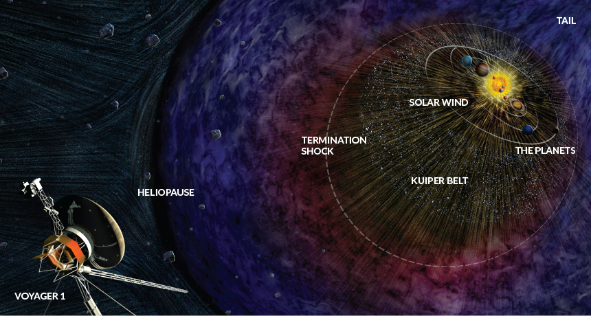Voyager's view | Science News | Interesting Things